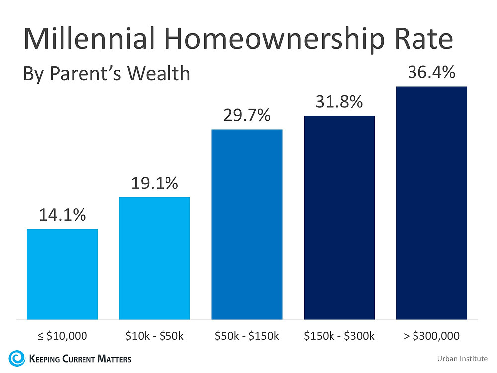 Homeownership is a Dominant Gene | Keeping Current Matters