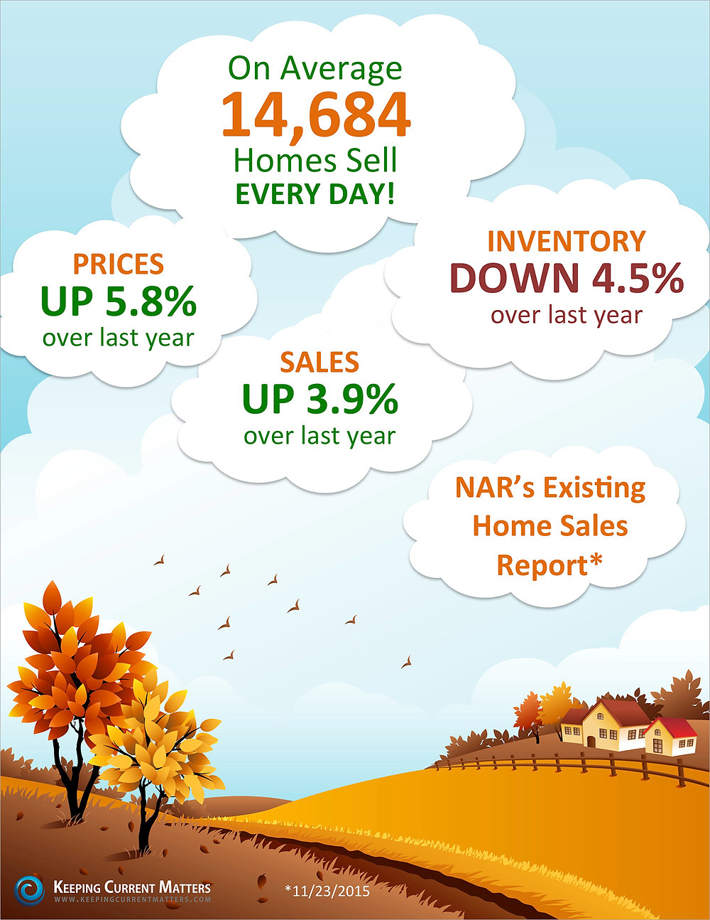 Existing Home Sales Up 3.9% [INFOGRAPHIC] | Keeping Current Matters