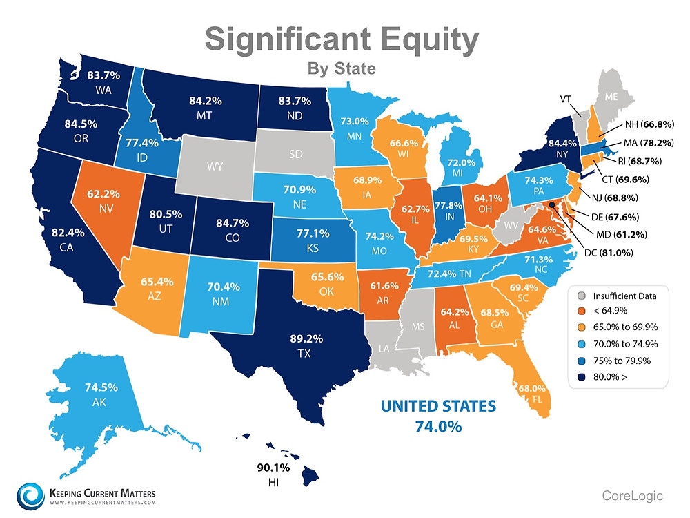 74% of Households in the US Now Have Significant Equity!   Keeping Current Matters