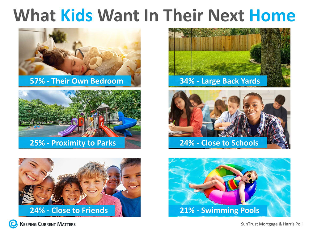Parents Say Kids' Opinions Matter Big When Buying a Home   Keeping Current Matters