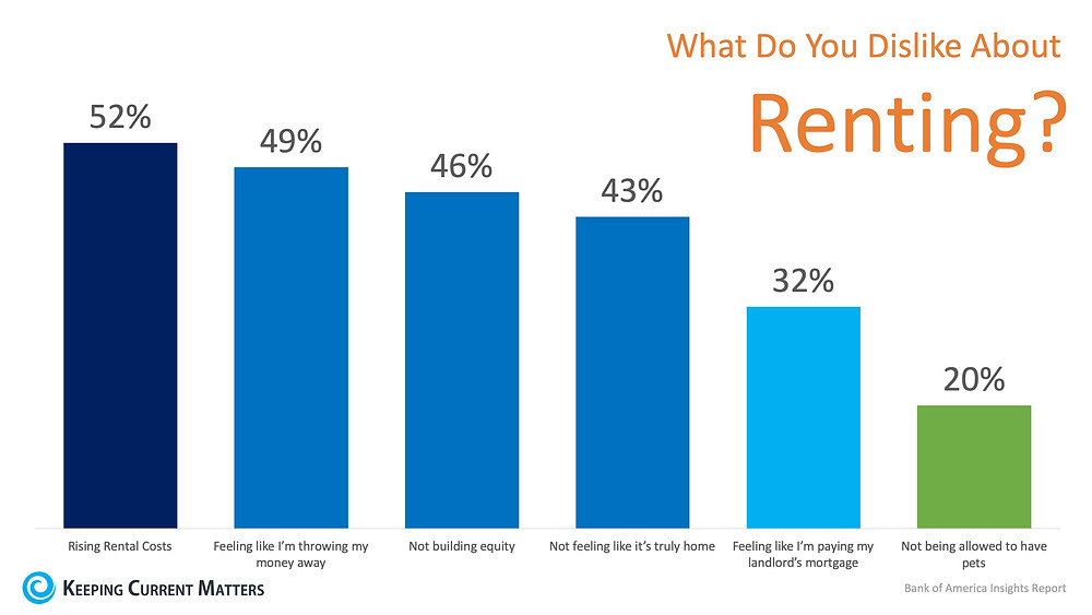 Is Renting Right for Me? | Keeping Current Matters