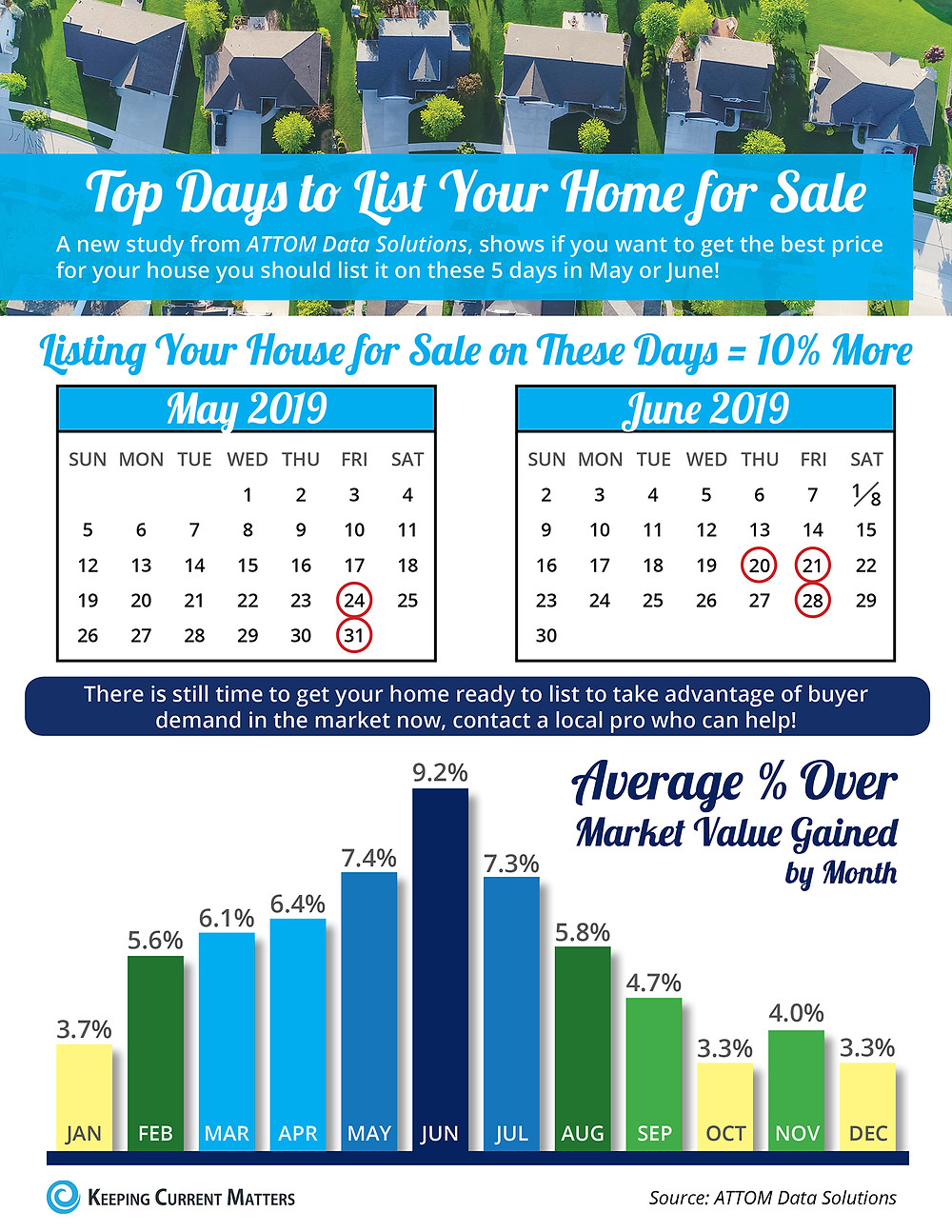 Top Days to List Your Home for Sale [INFOGRAPHIC]   Keeping Current Matters