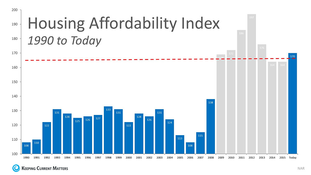 Will Housing Affordability Be a Challenge in 2017? | Keeping Current Matters