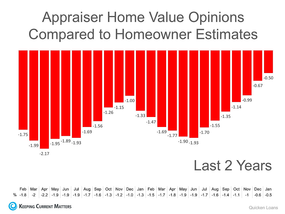 Gap Between Homeowners & Appraisers Narrows to Lowest Mark in 2 Years | Keeping Current Matters