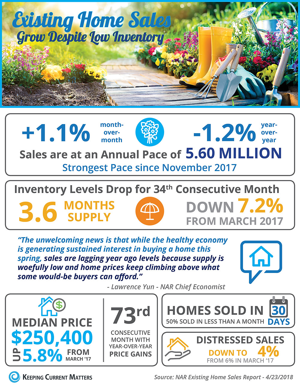 Existing Home Sales Grow Despite Low Inventory [INFOGRAPHIC] | Keeping Current Matters