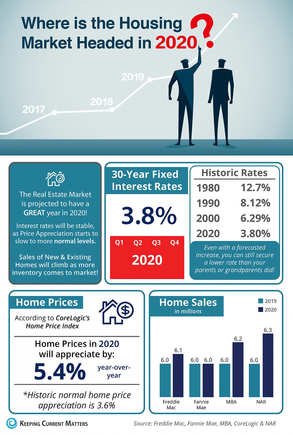 Where is the Housing Market Headed in 2020? [INFOGRAPHIC]   Keeping Current Matters