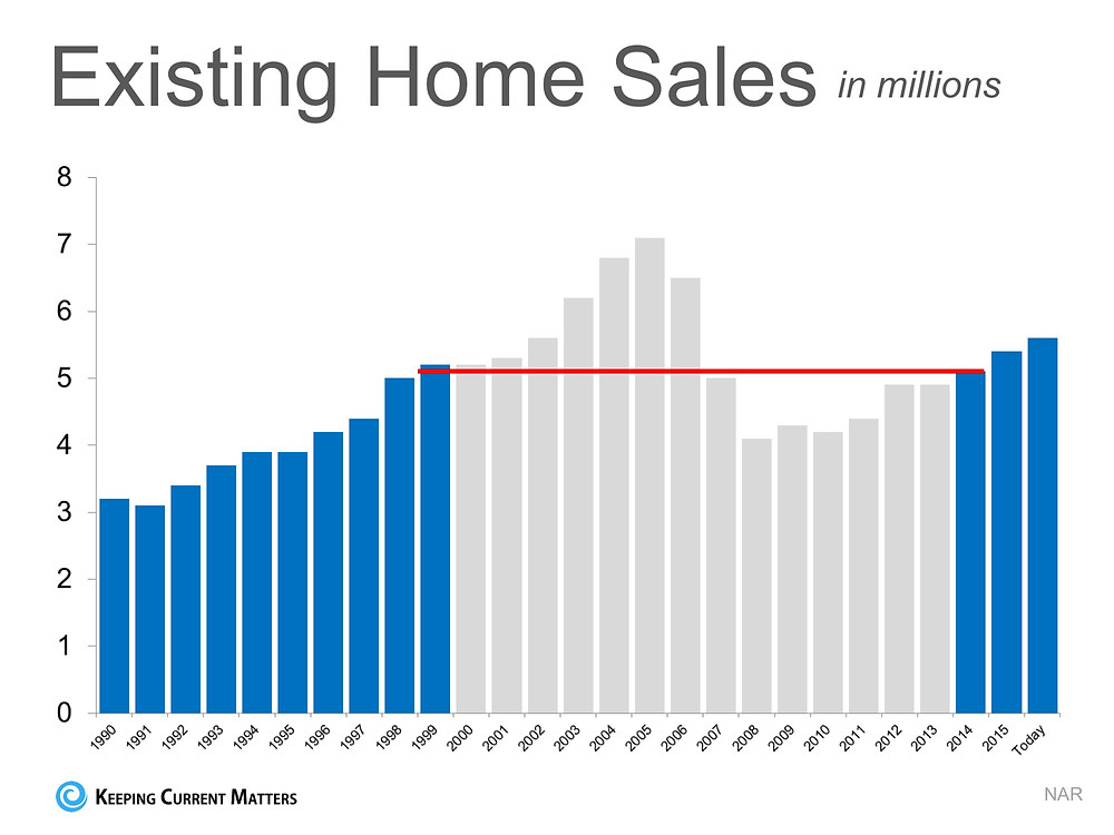 Is the Current Pace of Home Sales Sustainable? | Keeping Current Matters