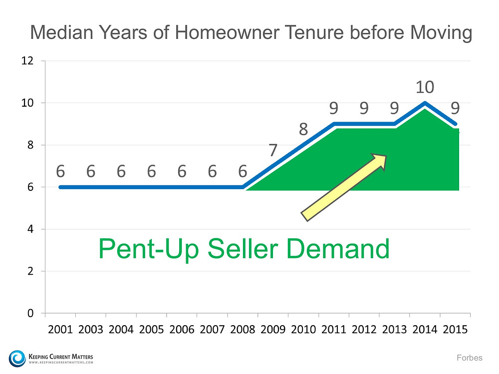 Here Comes the Housing Inventory!!   Keeping Current Matters