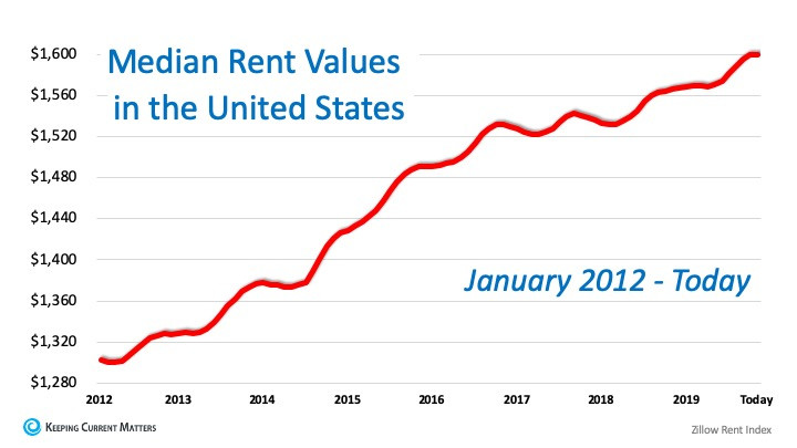Great News for Renters Who Want to Buy a Home   Keeping Current Matters