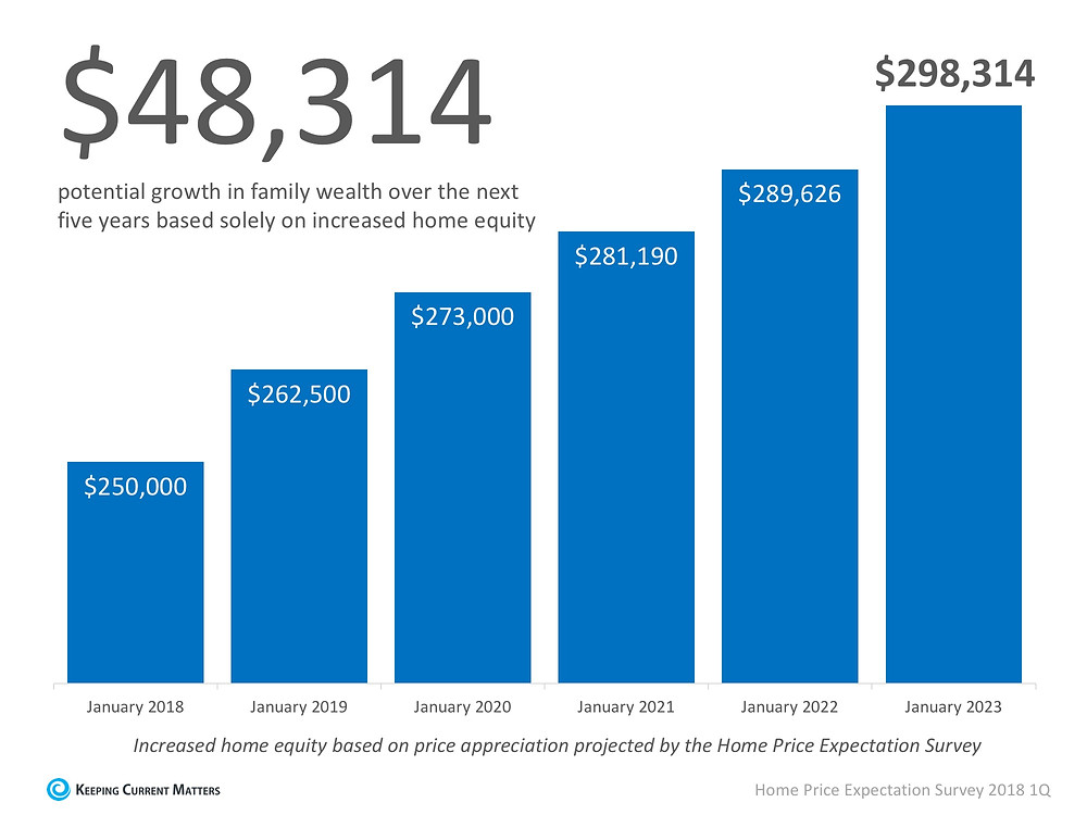 Rising Prices Help You Build Your Family's Wealth | Keeping Current Matters