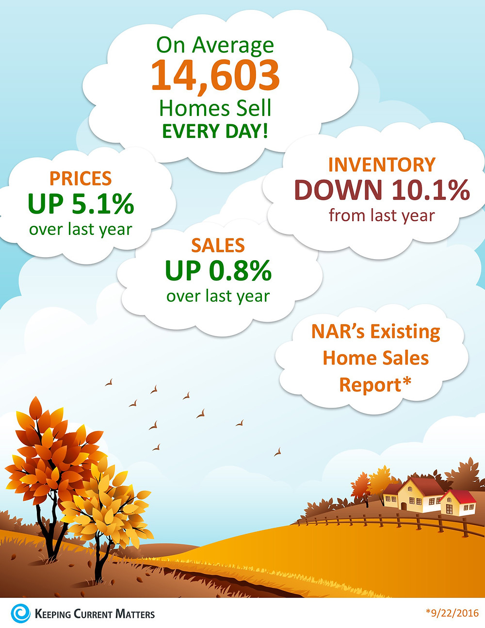 Lack of Existing Home Sales Inventory Impacting Sales [INFOGRAPHIC] | Keeping Current Matters