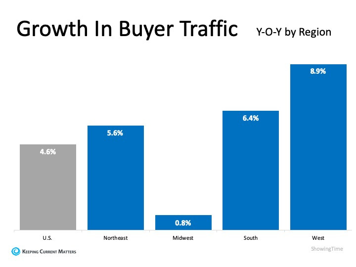 Buyer Demand Growing in Every Region | Keeping Current Matters