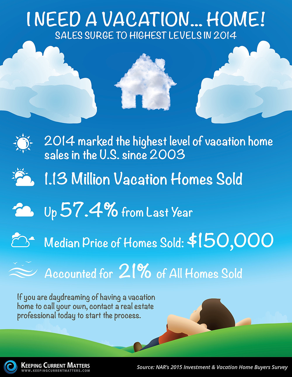 I Need A VACATION... Home!! [INFOGRAPHIC] | Keeping Current Matters