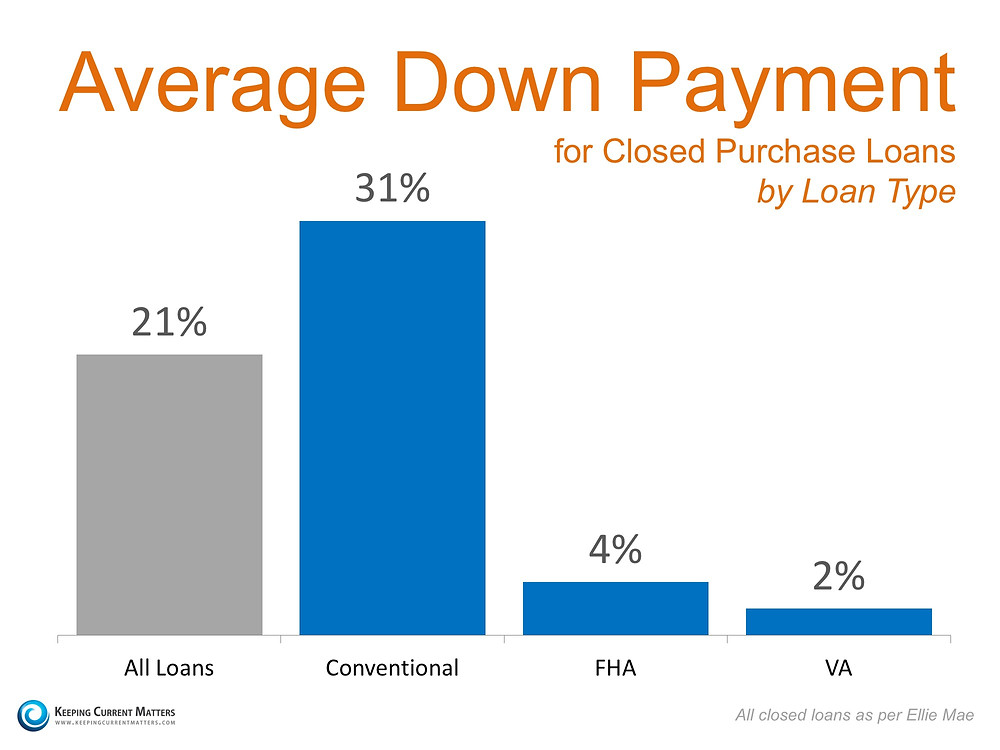Average Down Payments | Keeping Current Matters