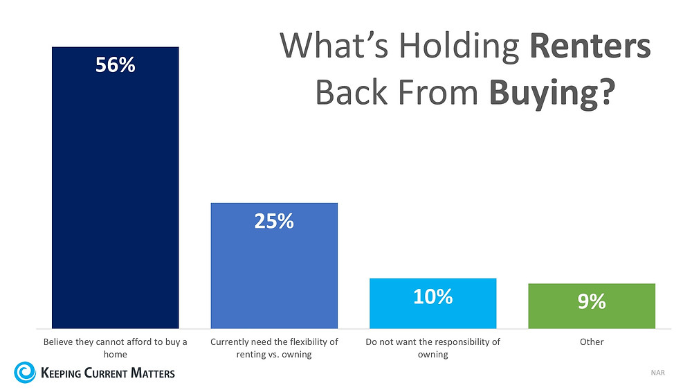 80% of Renters Believe Homeownership is a Part of Their American Dream | Keeping Current Matters