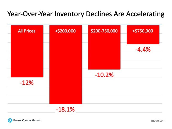 Housing Inventory Vanishing: What Is the Impact on You? | Keeping Current Matters