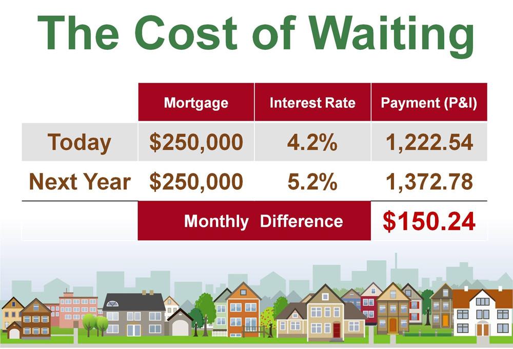 Cost Waiting blog