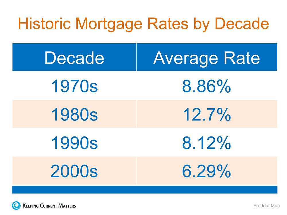 Mortgage Interest Rates Are Going Up… Should I Wait to Buy? | Keeping Current Matters