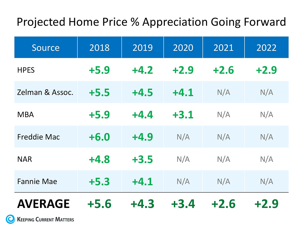 Where are Home Values Headed over the Next Few Years?   Keeping Current Matters