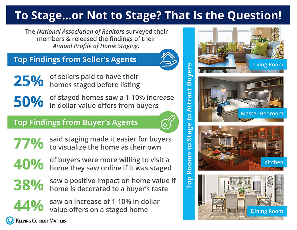 To Stage...or Not to Stage? That Is the Question! [INFOGRAPHIC] | Keeping Current Matters