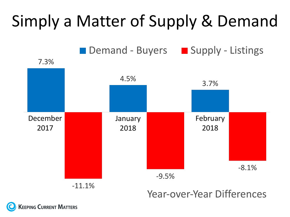 House Prices: Simply a Matter of Supply & Demand | Keeping Current Matters