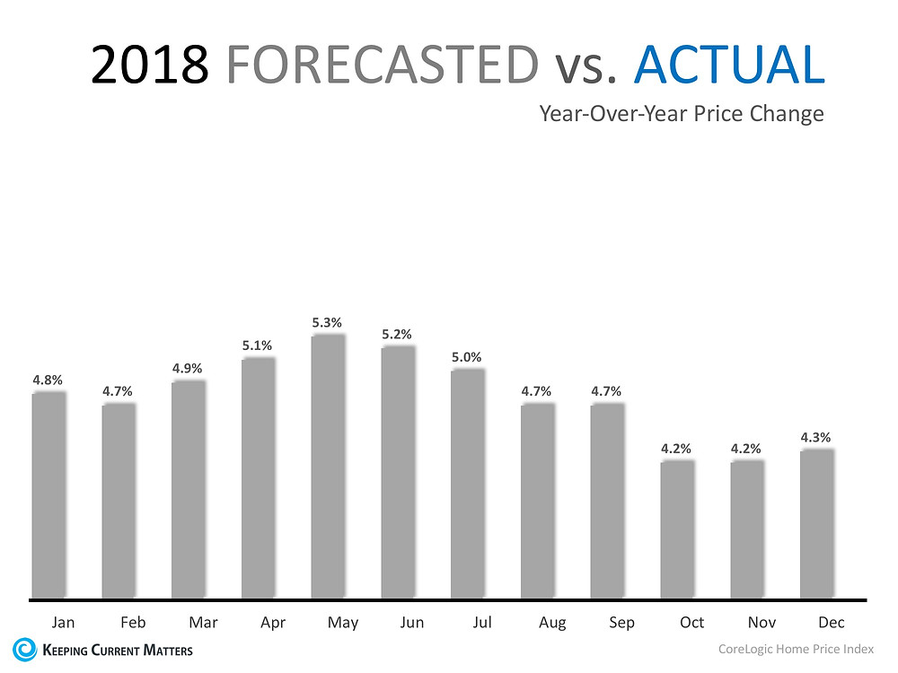 Home Prices Have Appreciated 6.9% in 2018 | Keeping Current Matters