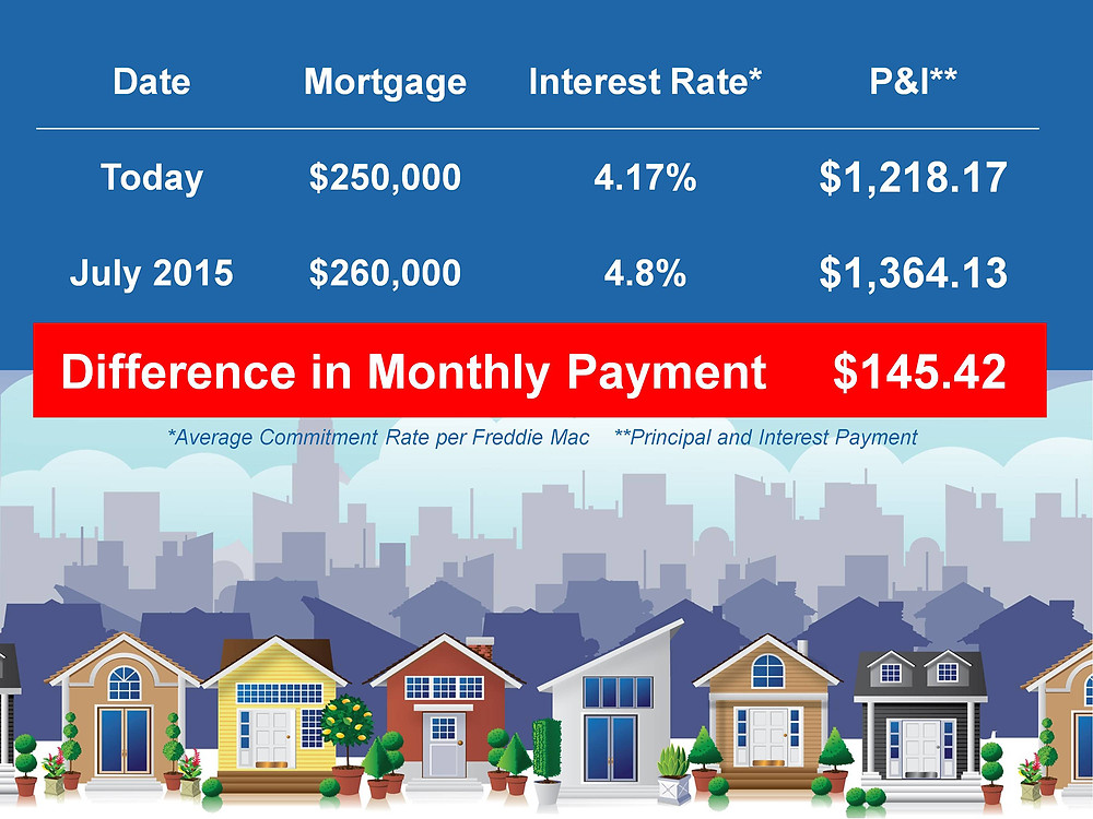 First Time Home Buyers Cost of Waiting | Keeping Current Matters