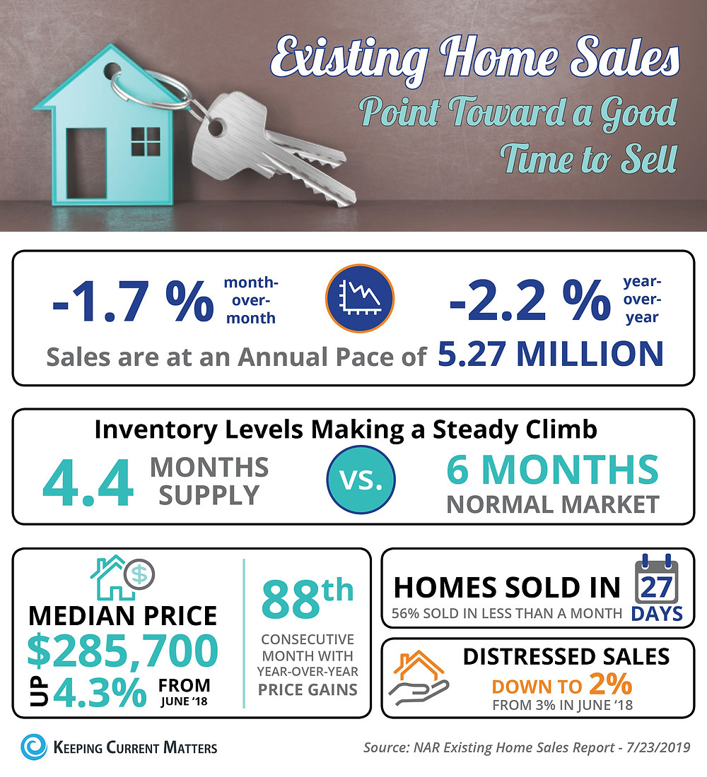 Existing Home Sales Point Toward a Good Time to Sell [INFOGRAPHIC] | Keeping Current Matters