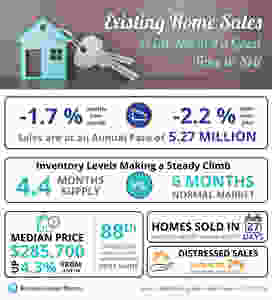 Existing Home Sales Point Toward a Good Time to Sell [INFOGRAPHIC]   Keeping Current Matters