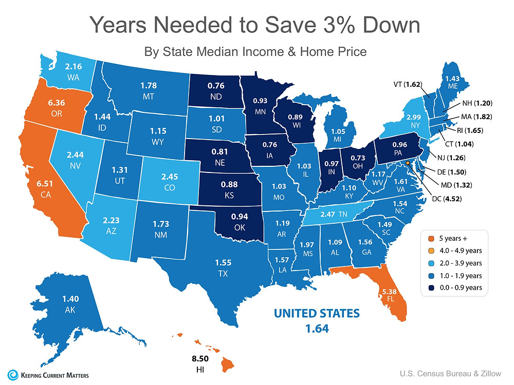 You Can Save for a Down Payment Faster Than You Think!   Keeping Current Matters