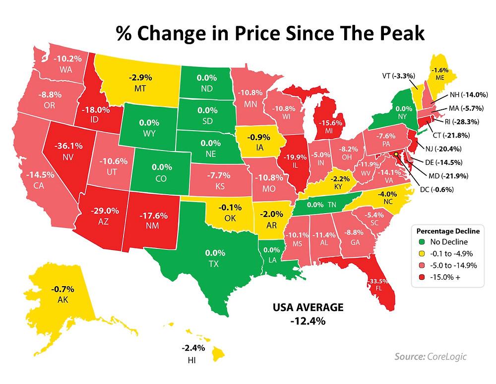 HPI Price Since Peak