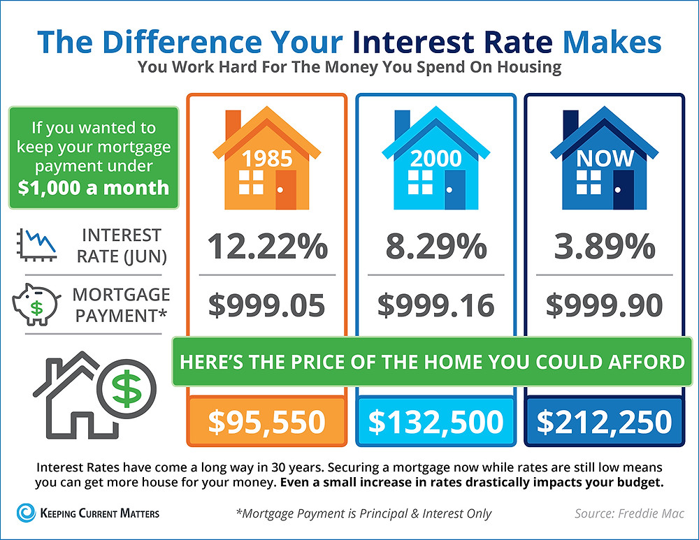 The Impact Your Interest Rate Makes [INFOGRAPHIC] | Keeping Current Matters