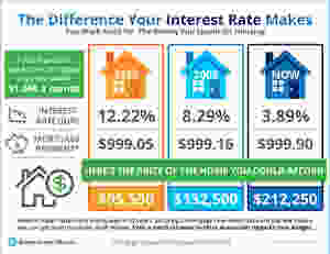 The Impact Your Interest Rate Makes [INFOGRAPHIC]   Keeping Current Matters