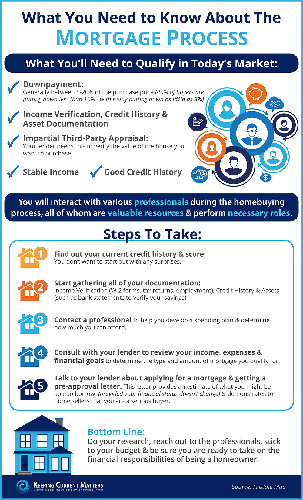What You Need To Know About the Mortgage Process | Keeping Current Matters