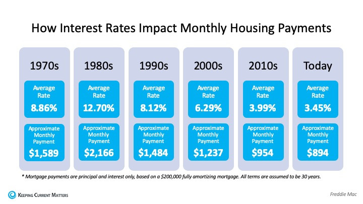 How Interest Rates Can Impact Your Monthly Housing Payments | Keeping Current Matters