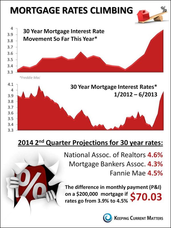 Rates Climbing