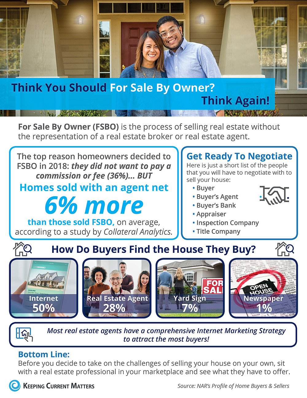 Think You Should For Sale By Owner? Think Again! [INFOGRAPHIC]   Keeping Current Matters