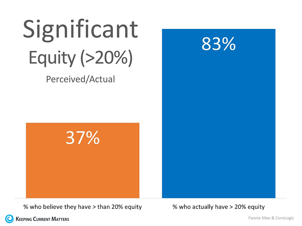 Are You Aware of How Much Equity You Have in Your Home? You May Be Surprised! | Keeping Current Matters