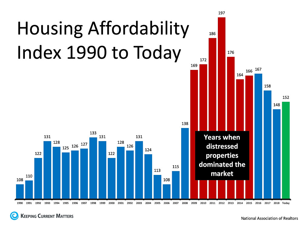 Busting the Myth About a Housing Affordability Crisis | Keeping Current Matters
