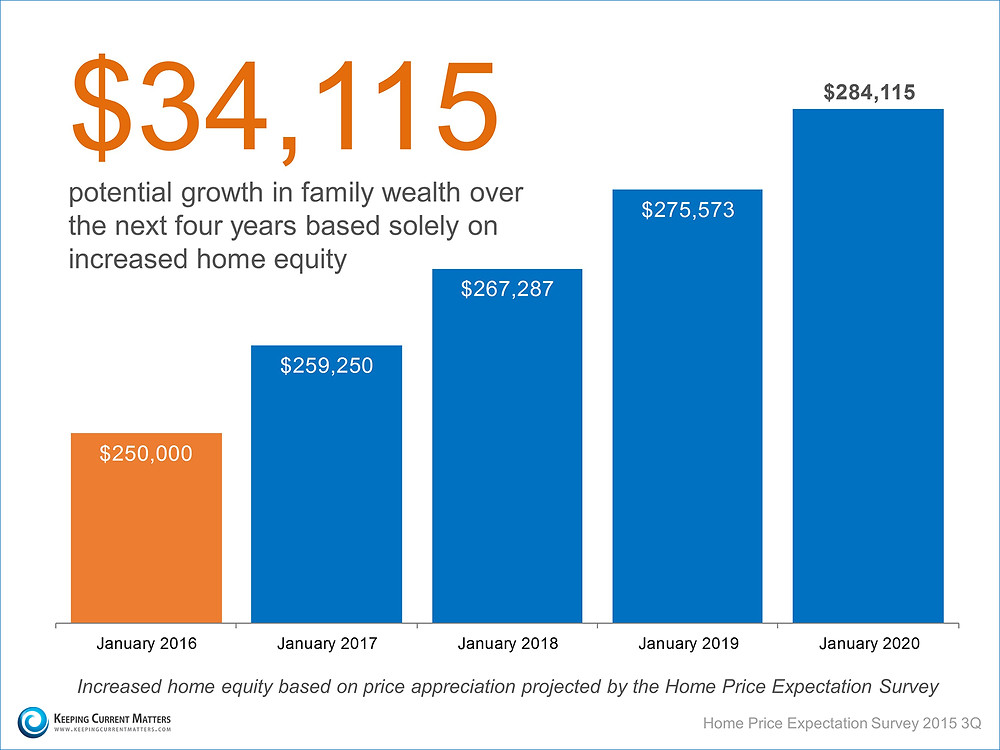 Home Equity Over The Next 4 Years   Keeping Current Matters