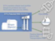 ETIs Biogas to RNG Patended Solution Sli