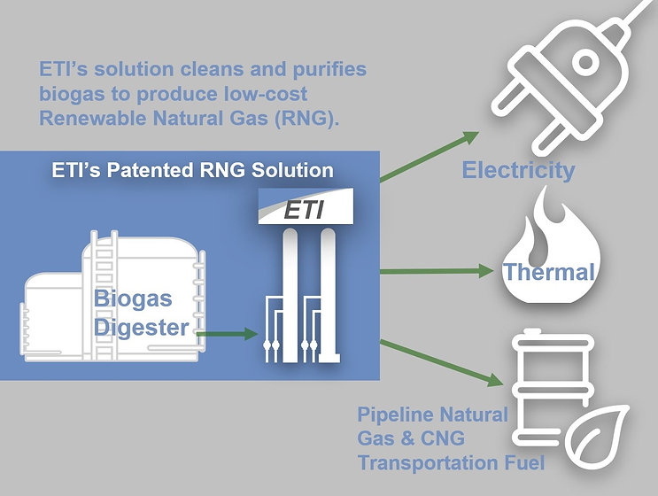 ETIs Biogas to RNG Patended Solution Sli