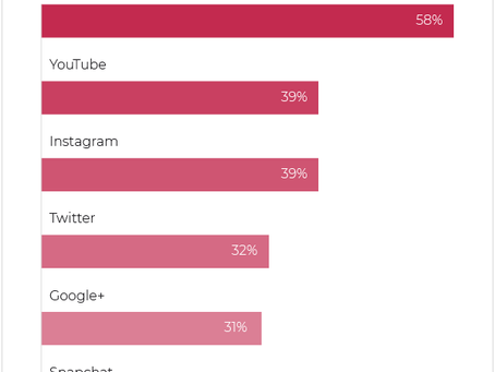 Small Business Spending: Social Media