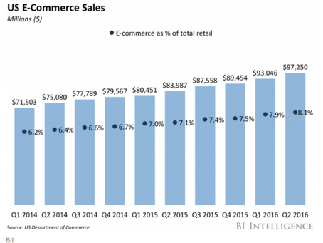 E-commerce and the Holidays
