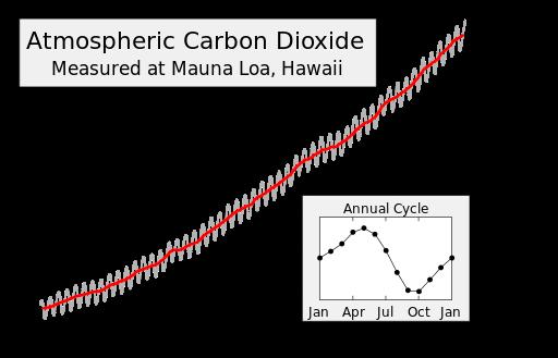 Mauna Loa Atmospheric Carbon Dioxide