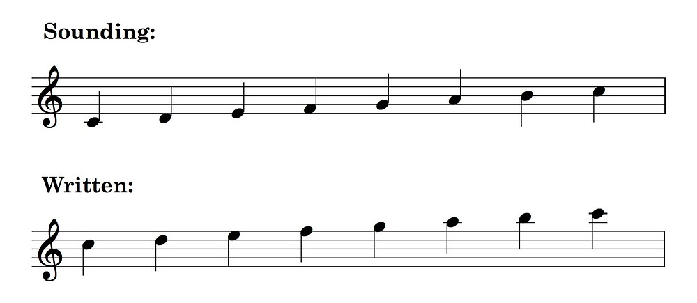 C major scale - sounding and notated for guitar