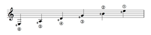 Notation of the open guitar strings