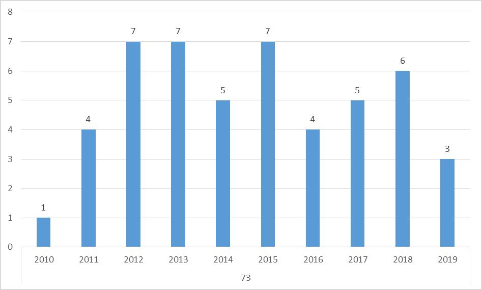 Nombre de levées de fonds en savoie sur 10 ans MG Consulting
