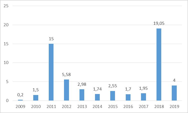 Montant des levées de fonds en savoie sur 10 ans MG Consulting