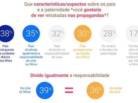 Pais brasileiros não se identificam com imagem paterna na publicidade